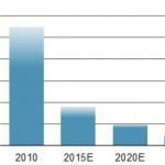 Storskala elbilproduksjon snart virkelighet