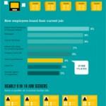 Flere og flere får jobb gjennom sosiale medier