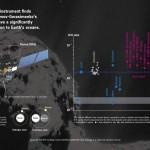 Organiske molekyler oppdaget etter landing på komet