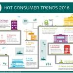 10 spennende trender for 2016