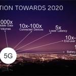 TeliaSonera og Ericsson utforsker 5G